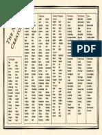 NPC Creator (random tables for npcs and tavern names).pdf
