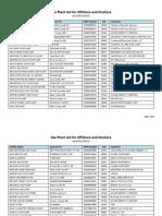 Gas Plant Listing