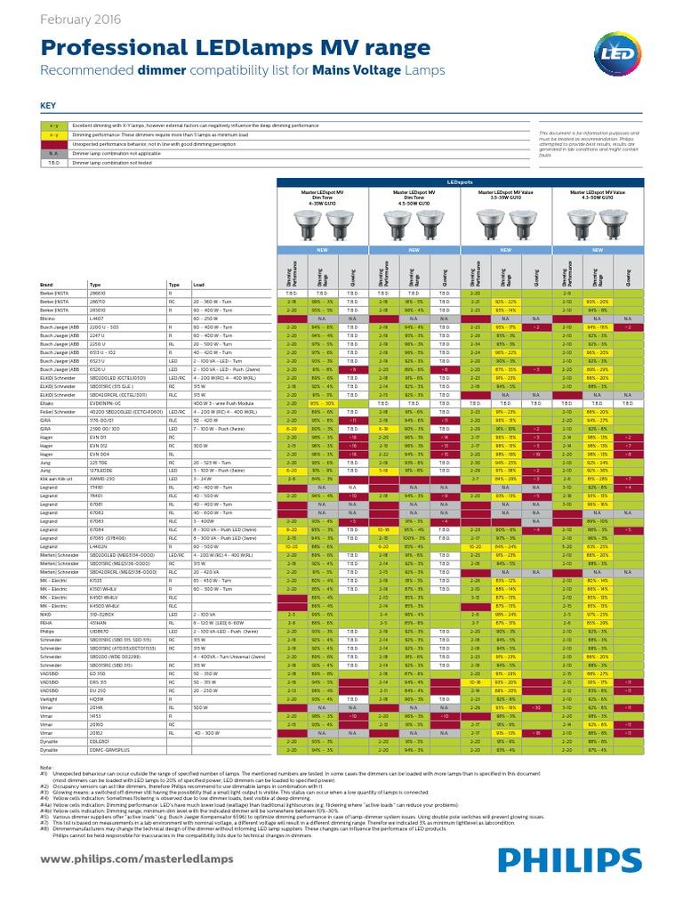 Gemütlich Leviton Katalog Bilder - Der Schaltplan - greigo.com