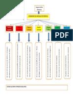 3ra. ASIGNACION Mapa Conceptual (EDMODO) Resuelta