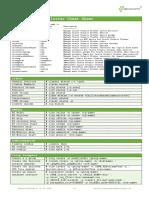 ClusterCheatSheet v2 Online