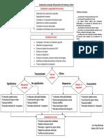 Diagrama de flujo evaluación y manejo del paciente de trauma y clínico.pdf