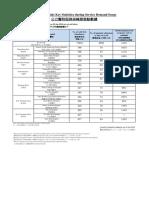 Public Hospitals Key Statistics during Service Demand Surge