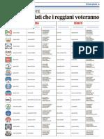 Liste Elettorali collegi di Reggio Emilia Politiche 2018