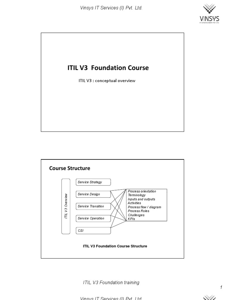 Itilv3f Itil Information Security