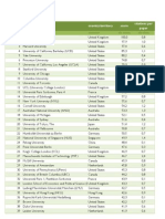 Classment des universités QS 2010