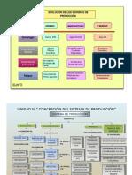 Mapas Conceptual Sist Produccion