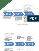 Linea de Tiempo La Reforma Liberal y La Organizacion de La Educacion Publica