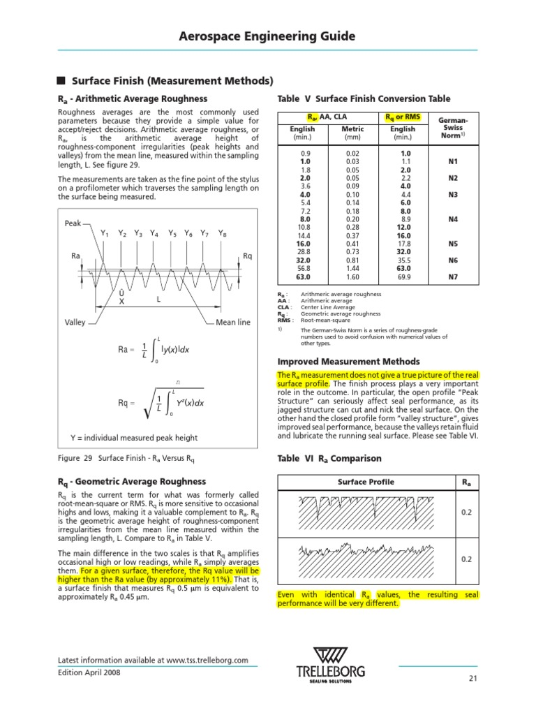 Surface Finish Definitions | Surface Roughness | Mathematics