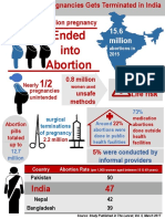 Abortion in India Infograph