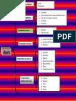 aceropropiedades-131018131726-phpapp02.pdf