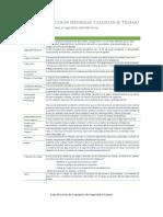 Conceptos Básicos en Seguridad y Salud en El Trabajo