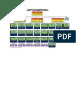 Struktur Organisasi Achmad Mochtar
