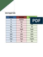 1st Irregular Verbs List