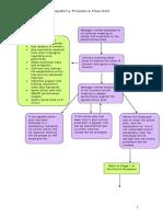 Capability Procedure Flowchart