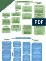 mapas conceptuales quimica.docx