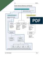 3 Estabilidad Pequeña Señal de Sistemas Eléctricos de Potencia - FDC.pdf