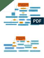 Elaboración Del PEI Mapas conceptuales, Ministerio de Educación ECUADOR