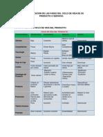 Caracterizacion de Las Fases Del Ciclo de Vida de Su Producto o Servicio - Copia