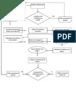 Diagrama de Flujo Área de P, D y AC