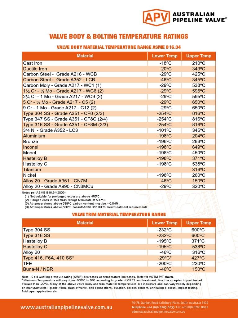 Valve Body Bolt Temp Rating for valves | Valve | Stainless Steel