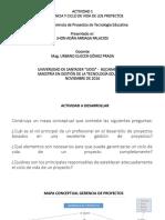"""Mapa Conceptual Gestiã""""n de Proyectos"""