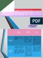 Cuadro Comparativo Sobre Propiedad Territorial en LRA y