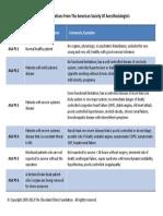 Asa Classifications