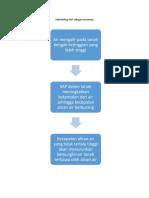 Metodologi SAP sebagai terasering.docx