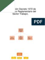 DECRETO 1072 DEL 2015.pptx