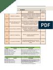 AP1-AA3-Ev1-Lista de requerimientos funcionales y no funcionales del Proyecto.xlsx