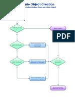 Route Object Creation Flowchart