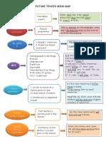Future Tense Mind Map Classroom Posters Clt Communicative Language Teach 57933