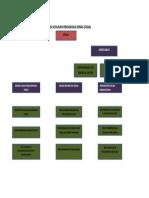Struktur Organisasi Dinas Sosial
