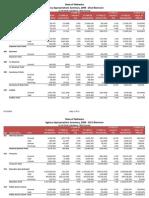 Nebraska Budget