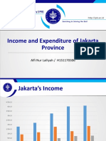 income and expenditure of Jakarta