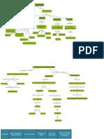 Mapas Conceptuales y Organizadores Gráficos Didáctica I Bloque II