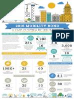 Social Media Campaign_2016 Mobility Bond_Visuals_CreativeDirector_Designer.pdf