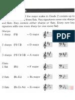 Keysignature of Sharps and Flats