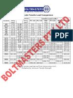 U-Bolt Tensile Load Comparison
