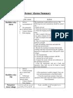 Transformer Alarms Summary
