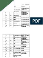 CA4DC2故障代码表20080626.xls