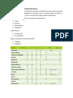 Jorge Rivera_principales Contaminantes Industriales