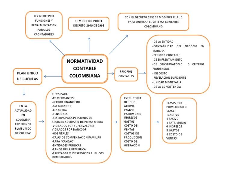 Mapa Conceptual Contabilidad Financiera Contabilidad