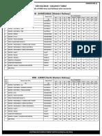 Railways RRC Group D Official Vacancy List