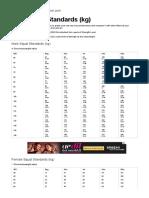Squat Standards for Men and Women (Kg) - Strength Level