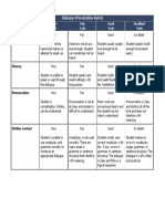 Dialogue Presentation Rubric