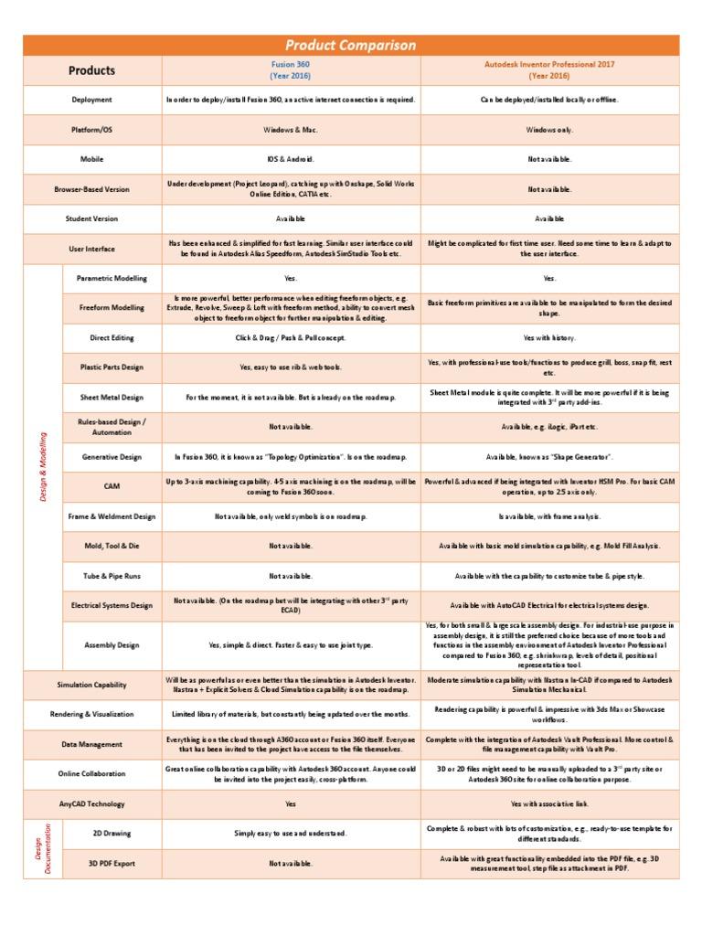 320994448-Fusion-360-vs-Inventor-Pro pdf | Autodesk (7 views)