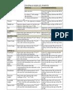 294770949-Chapman-Points-Table.pdf