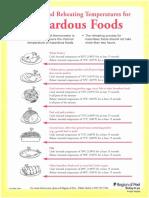 Cooking Reheating Temp Hazardous Foods